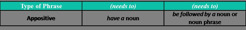 appositive phrase