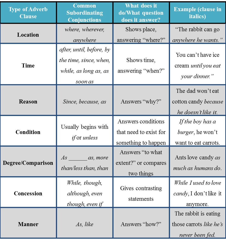 Types of Adverb Clauses