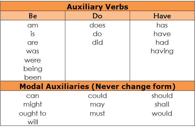 Word Order Examples And Definition