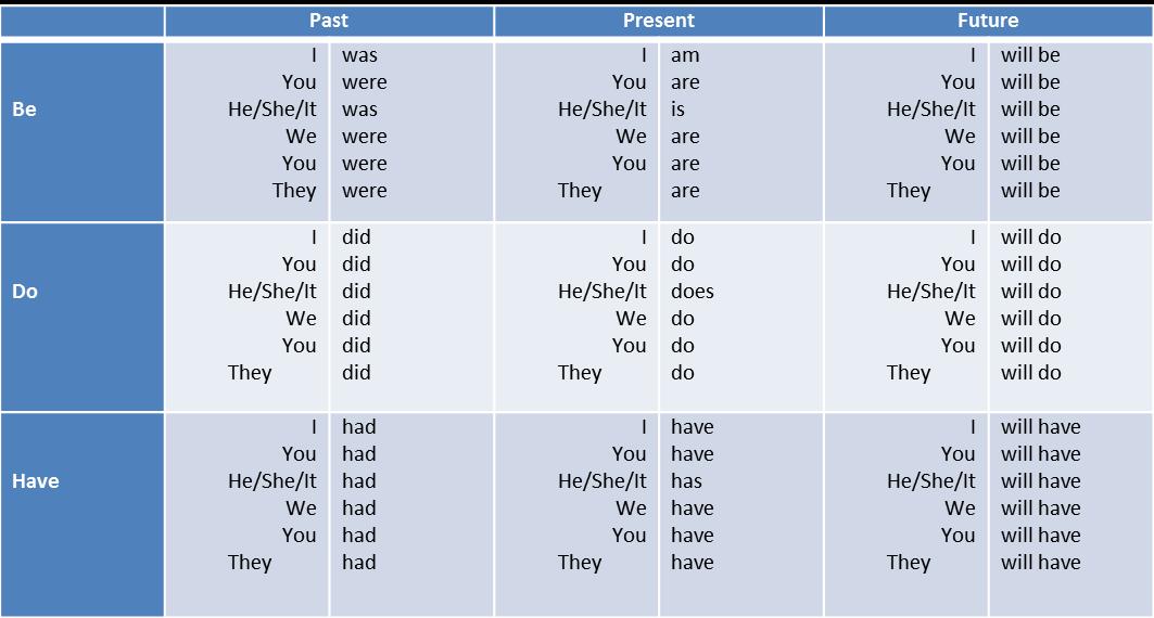 Auxiliary Verbs